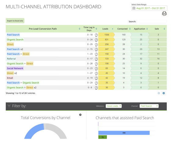 Channel Attribution Dashboard