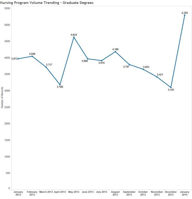 CUnet Marketing Analytics: Impact of ACA on Nursing Degree Volume ...