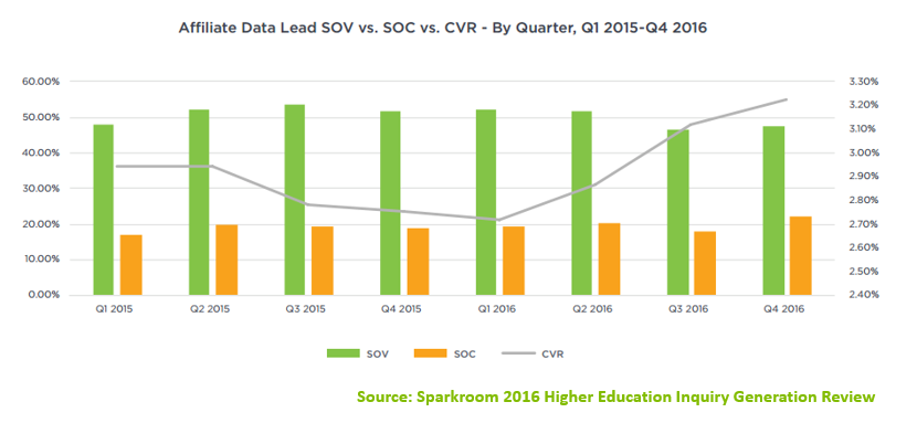 Affiliate Data Lead SOV vs. SOC vs. CVR - By Quarter 2015-2016 - Sparkroom Data