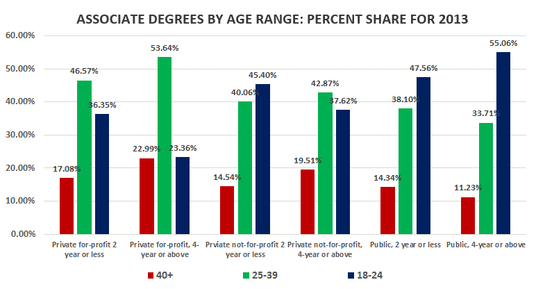education trends students by age group sparkroom blog