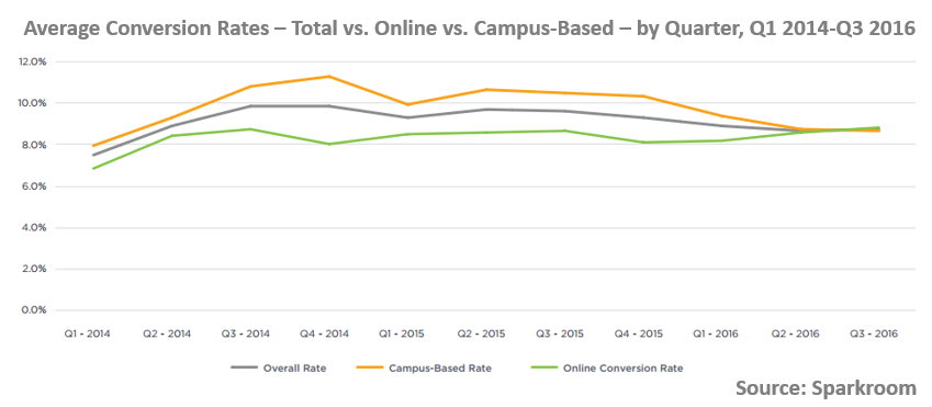 Average Higher Education Conversion Rates - Total vs. Online vs. Campus-Based - by Quarter, Q1 2014-Q3 2016