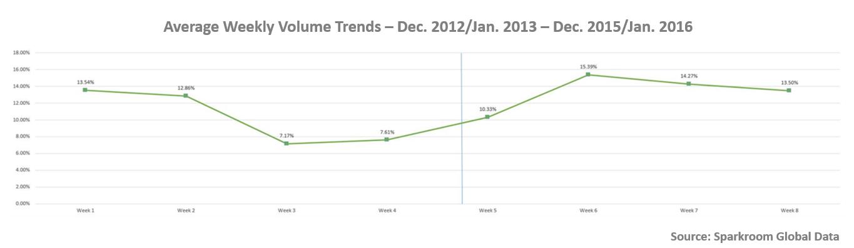 Average Weekly Volume Trends - Dec 2012-Jan 2013 to Dec 2015-Jan 2016