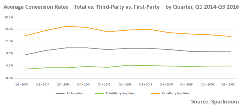 Average Higher Education Conversion Rates - Total vs. Third-Party vs. First-Party - by Quarter, Q1 2014-Q3 2016