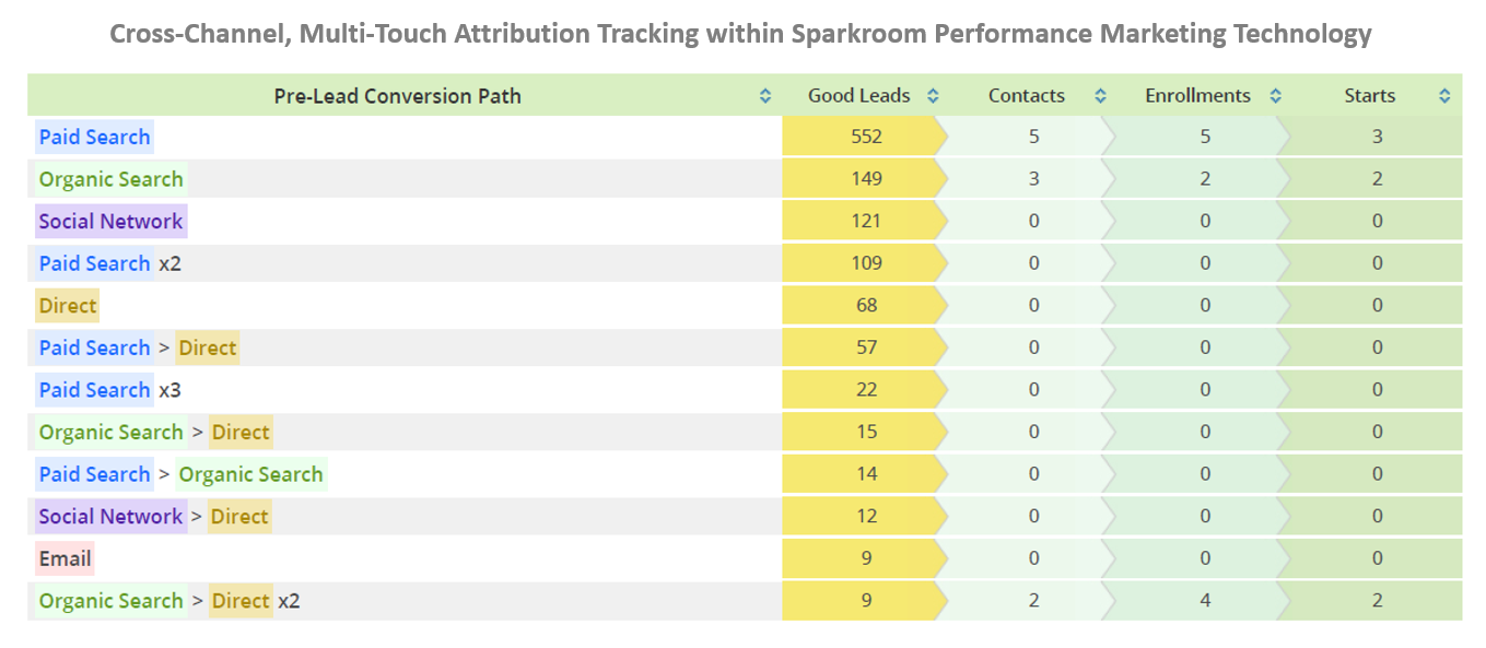 Cross-Channel Multi-Touch Attribution Tracking within Sparkroom Performance Marketing Technology