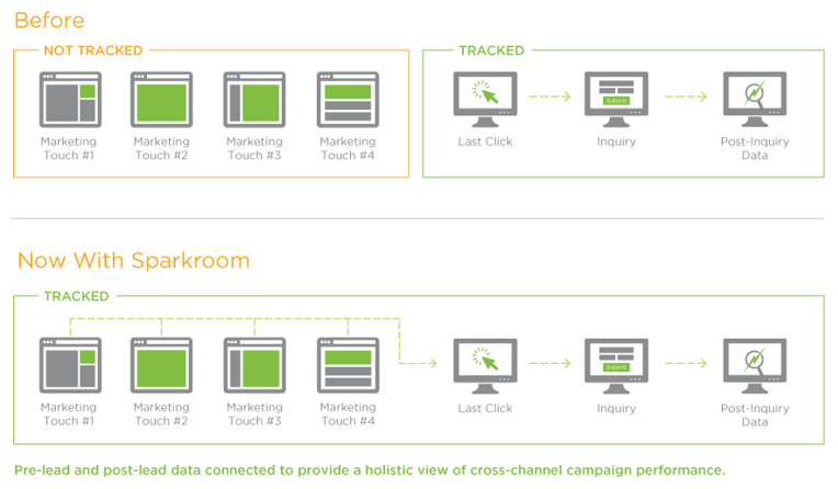 Cross-Channel Multi-Touch Digital Attribution Tracking from Sparkroom