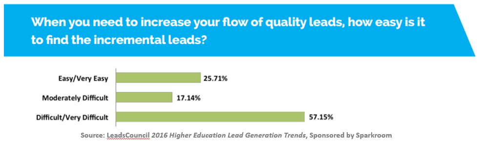 When you need to increase your flow of quality leads, how easy is it to find the incremental leads?