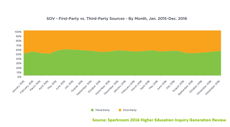 Higher Education Inquiry 2016 Share of Volume - First Party vs Third Party
