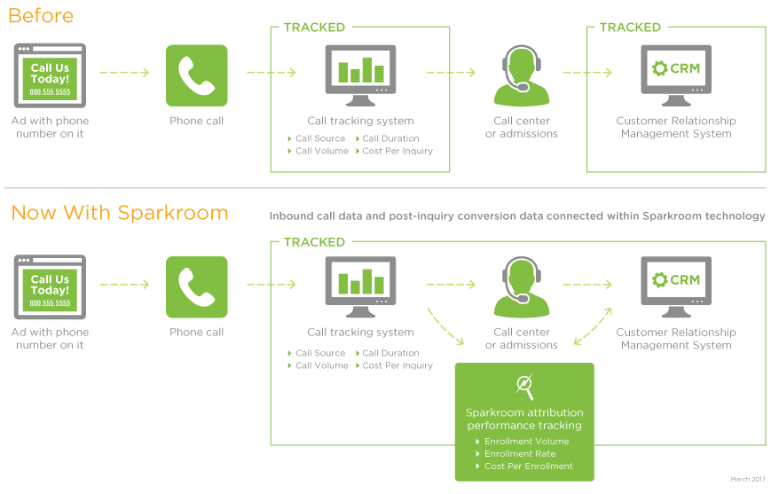 Inbound Call Attribution Tracking from Sparkroom