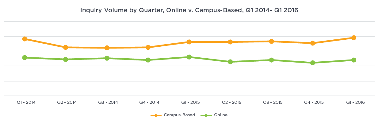 Chart: Inquiry volume by quarter, online v. campus-based, Q1 2014 to Q1 2016