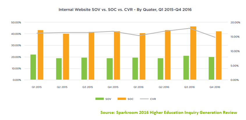 Internal Website SOV vs SOC vs CVR - By Quarter 2015-2016 - Sparkroom Data