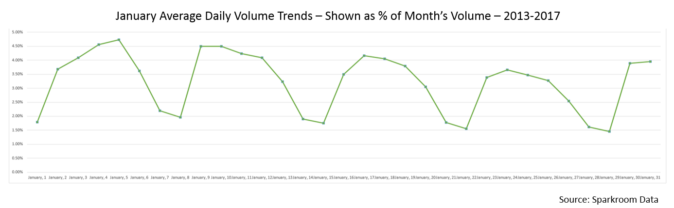 January Average Daily Volume Trends 2013-2017