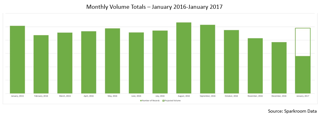 Monthly Volume Totals January 2016-January 2017