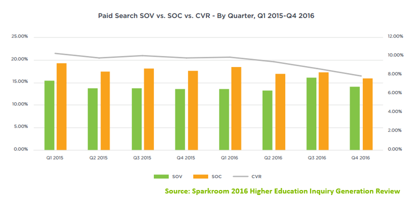 Paid Search SOV vs SOC vs CVR - By Quarter 2015-2016 - Sparkroom Data