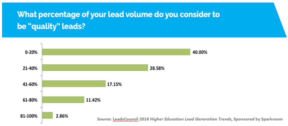 "What percentage of your lead volume do you consider to be ""quality"" leads?"