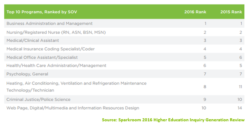 Top 10 Higher Education Programs in 2016 Based on Inquiry Share of Volume